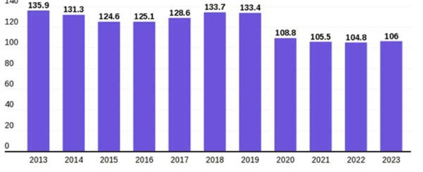 Global Motorcycle Sales Dropped by 18%YoY to 108.8B Amid COVID-19 Crisis, Entire Industry to Lose Another $3.3B in 2021