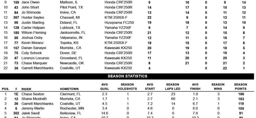 Salt Lake City SX #3 | Round 13 Results and Points